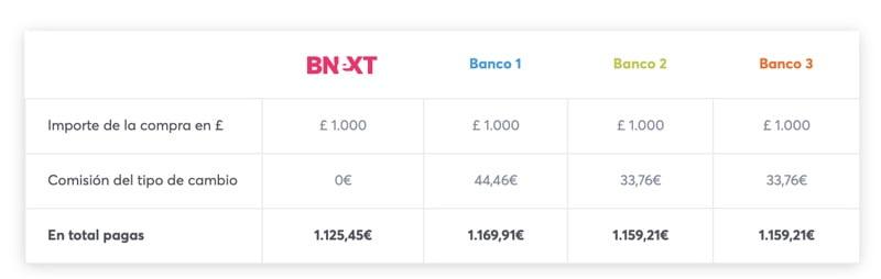 Precio de tarjeta Bnext